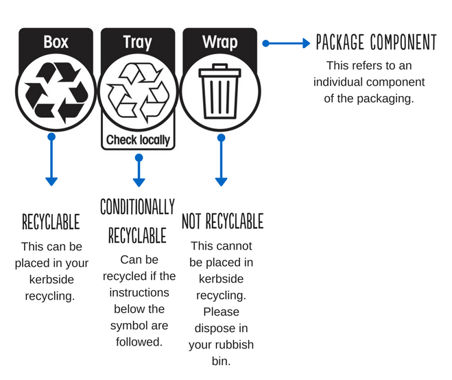 Source: https://planetark.org/recyclinglabel/index.cfm